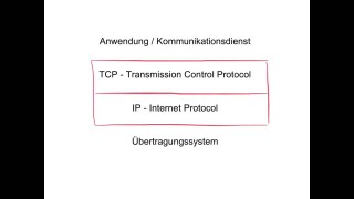 Was ist TCP/IP?